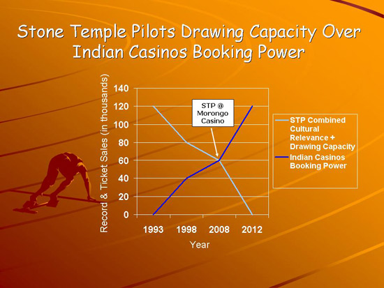 Ample (Read: More Than Ample) Unsold Close-To-The-Stage Seats Remain for Stone Temple Pilots' Indian Casino Gig